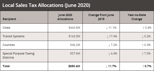 June sales tax allocations from the Texas Comptroller